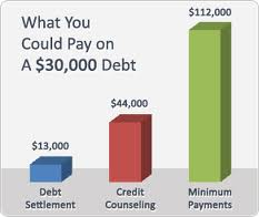 Debt Settlement Credit Card Relief Program
