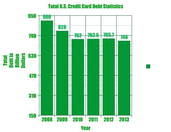 Total Credit Card Debt in the U.S.