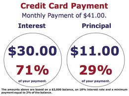 Paying Minimum Payments, Credit Cards and Credit Card Debt