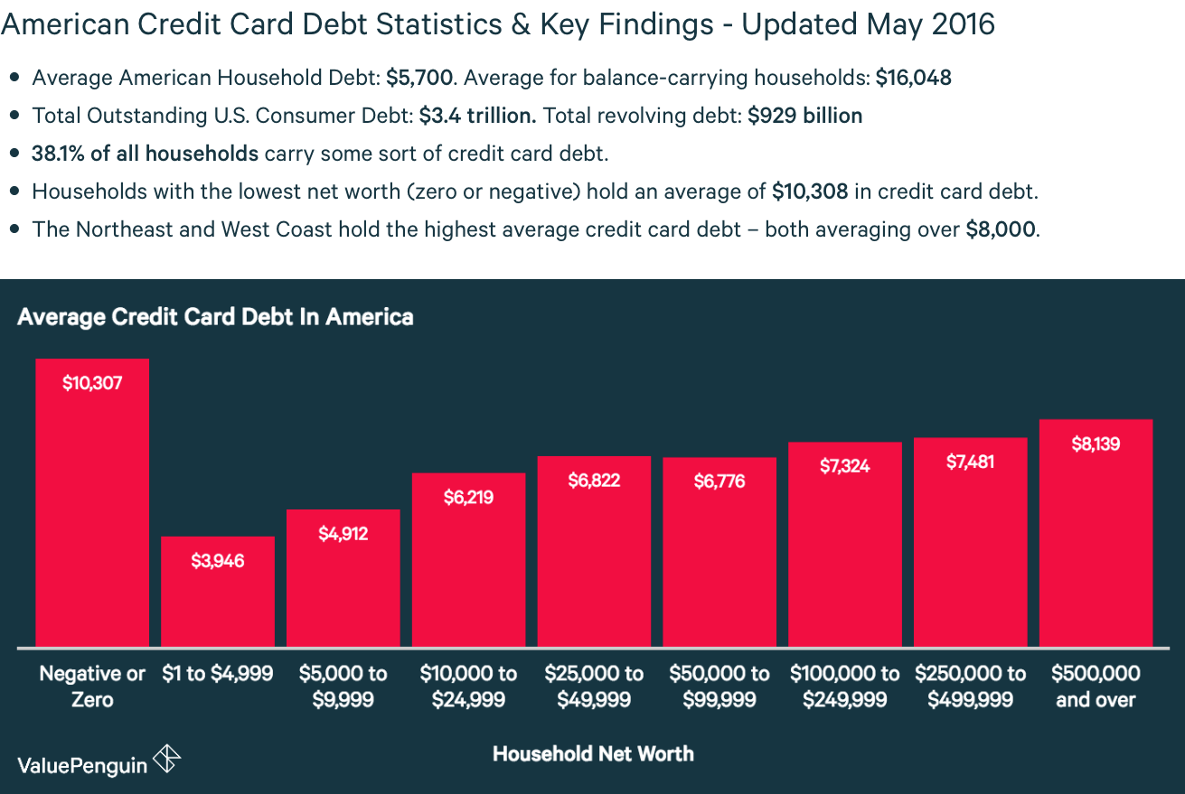 Golden Financial Services is illustrating the most recent credit card debt statistics; for the year 2016.