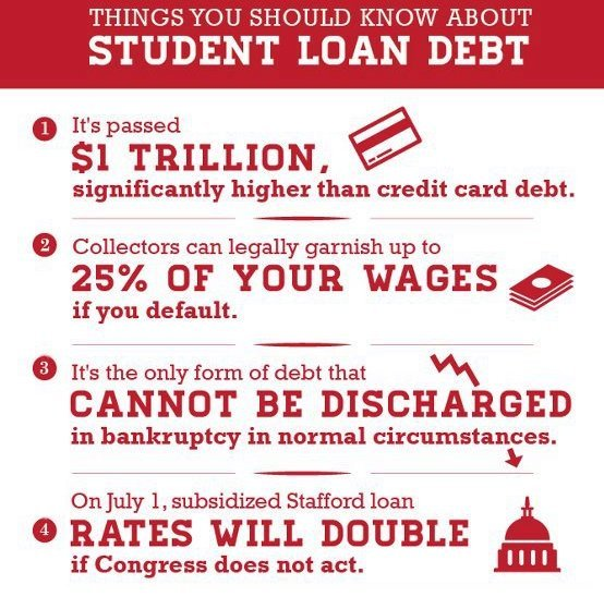 student loan debt statistics, infographic