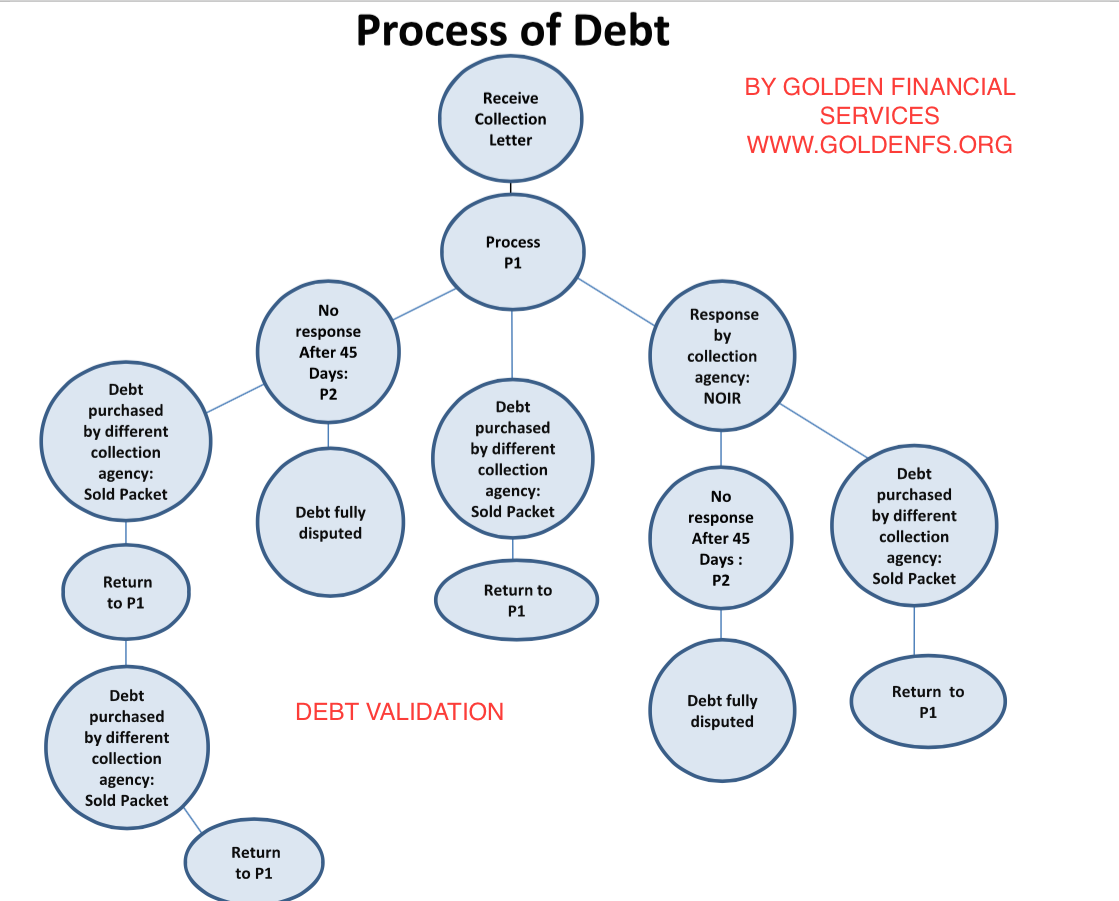 credit card use and debt in Most americans are card-carrying members of a club in which the card is actually the problem at the end of 2015, the federal reserve released data on american credit card debt (this is called .