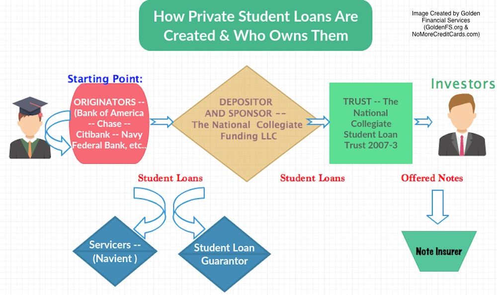 Private Student Loans >> How To Legally Stop Paying A Private Student Loan Debt