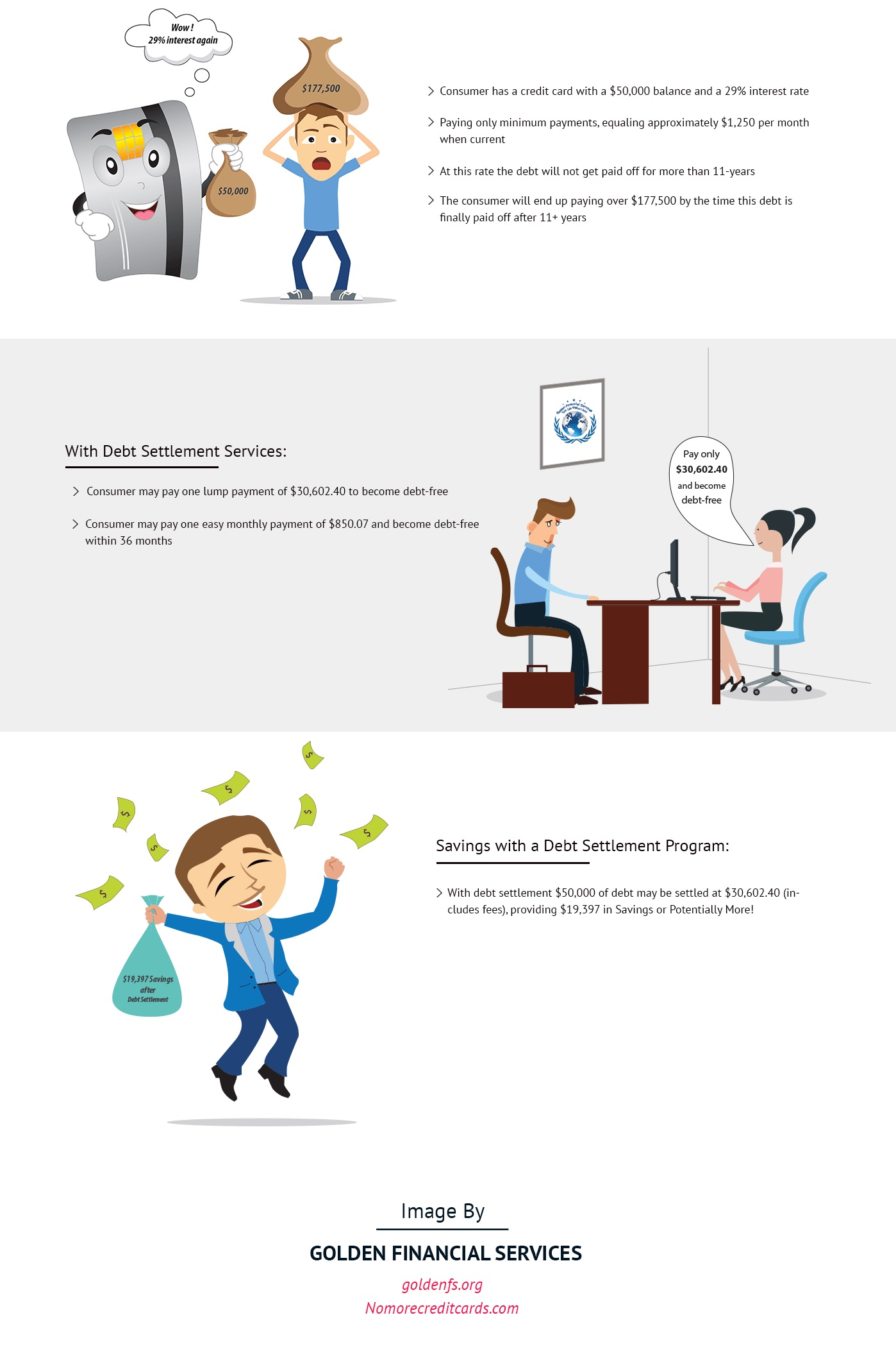 Debt settlement services wipe clean a portion of debts debt settlement infographic explaining how it works reheart Gallery